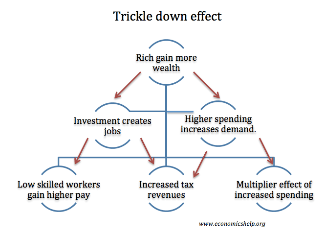 trickle-down-effect